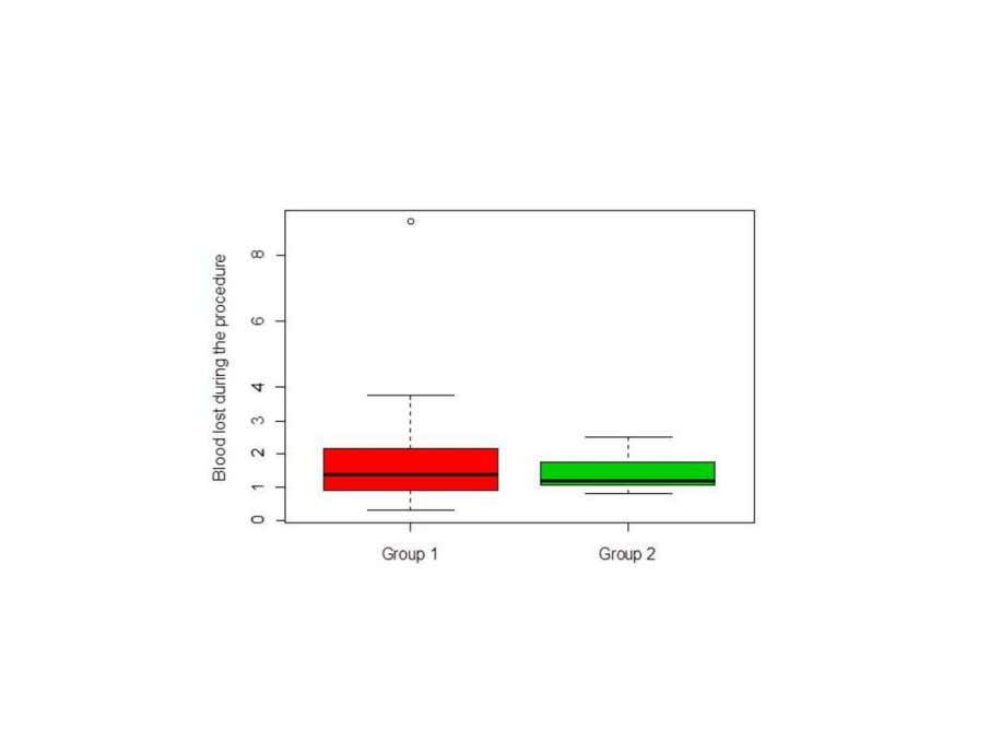 Fig. 5 : BLOOD LOST DURING THE PROCEDURE: The boxplots represents the smallest and largest