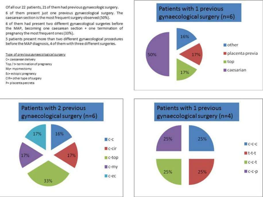 Fig. 4: Patients with previous gynaecological surgery distribution. Page 16 of 18