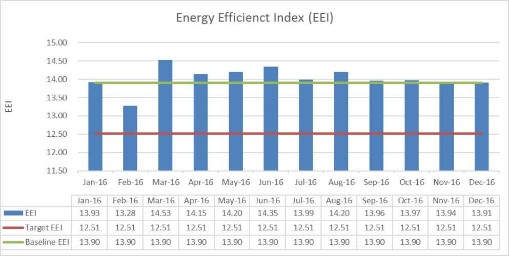while if it is vice versa, it shows high consumption in energy. Figure 5.3 : EEI