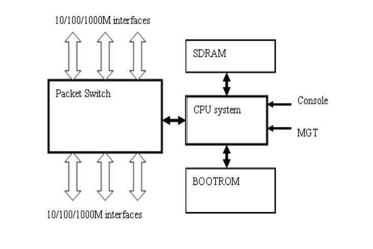 in the following diagram: Figure 4-15 Control principle 4.2.3.2 Control Module Control module is composed of