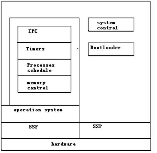 the following figure: Figure 4-16 System framework diagram 4.3.2 MUX Sub-system MUX sub-system implements information