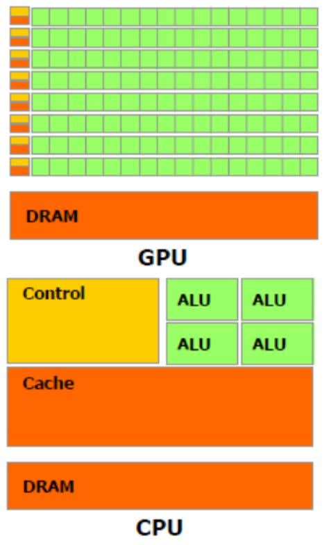 Figure 2: CPUs and GPUs Design architecture Figure 2 shows the architecture of a typical