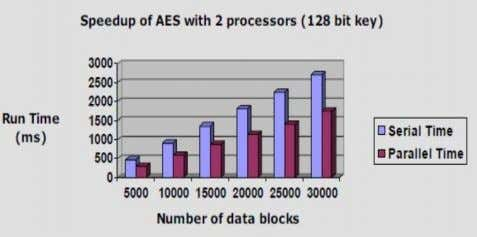performance of AES with encryption decryption key 128 bit. Figure 3: Speedup of AES in parallel