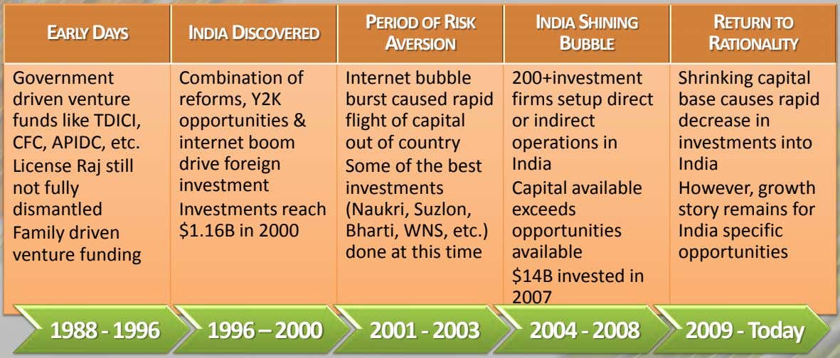 EARLY DAYS INDIA DISCOVERED PERIOD OF RISK AVERSION INDIA SHINING BUBBLE RETURN TO RATIONALITY Government