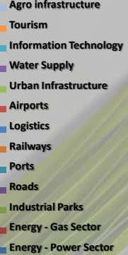 Agro infrastructure Tourism Information Technology Water Supply Urban Infrastructure Airports Logistics Railways