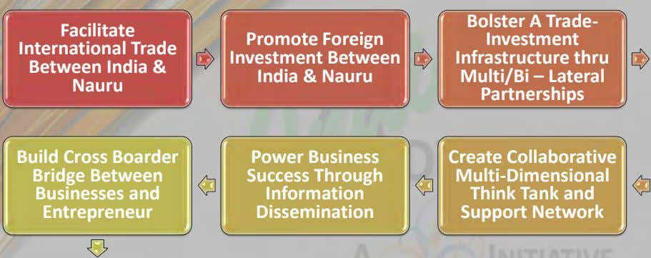 Bolster A Trade- Facilitate International Trade Between India & Promote Foreign Investment Investment Between