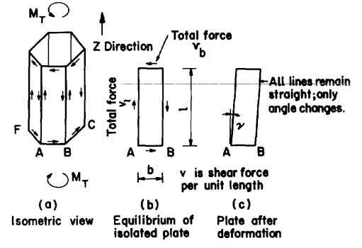 Fig. 6. Shear and deformation of closed sections Fig. 7. Deformation and stresses of closed