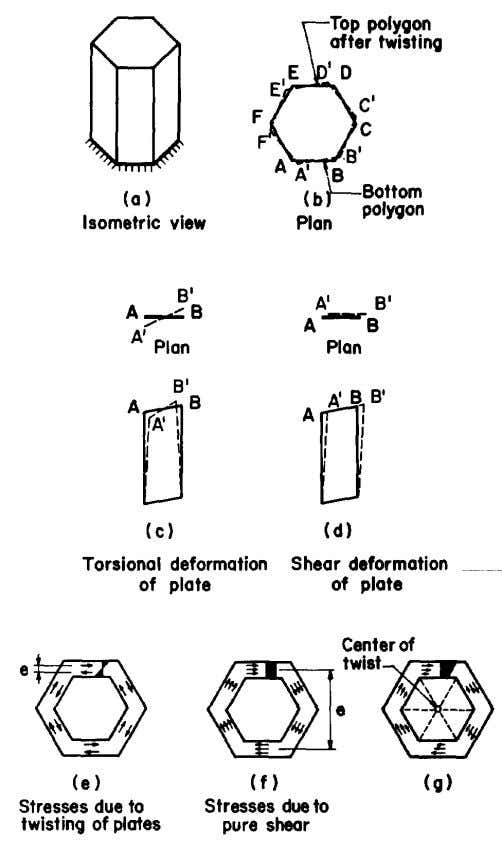 Fig. 6. Shear and deformation of closed sections Fig. 7. Deformation and stresses of closed section