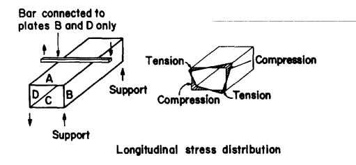17. Sections without stiffeners are unstable in pure torsion Fig. 18. Sections without stiffeners absorb torsion