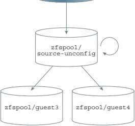 Clone zfspool/ source-unconfig zfspool/guest3 zfspool/guest4