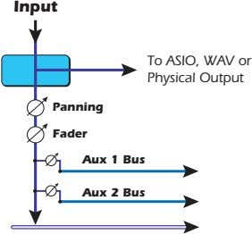 Input To ASIO, WAV or Physical Output Panning Fader Aux 1 Bus Aux 2 Bus