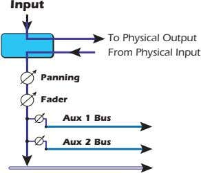 Input To Physical Output From Physical Input Panning Fader Aux 1 Bus Aux 2 Bus