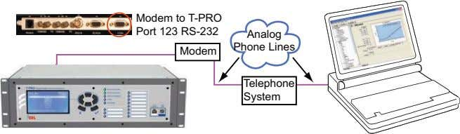 Modem to T-PRO Port 123 RS-232 Analog Phone Lines Modem Telephone System