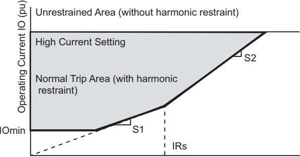 Unrestrained Area (without harmonic restraint) High Current Setting S2 Normal Trip Area (with harmonic restraint)