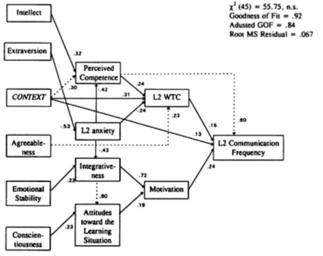Figure 1. Path analysis of L2 Communication Frequency from MacIntyre and Charos (1996), including Perceived