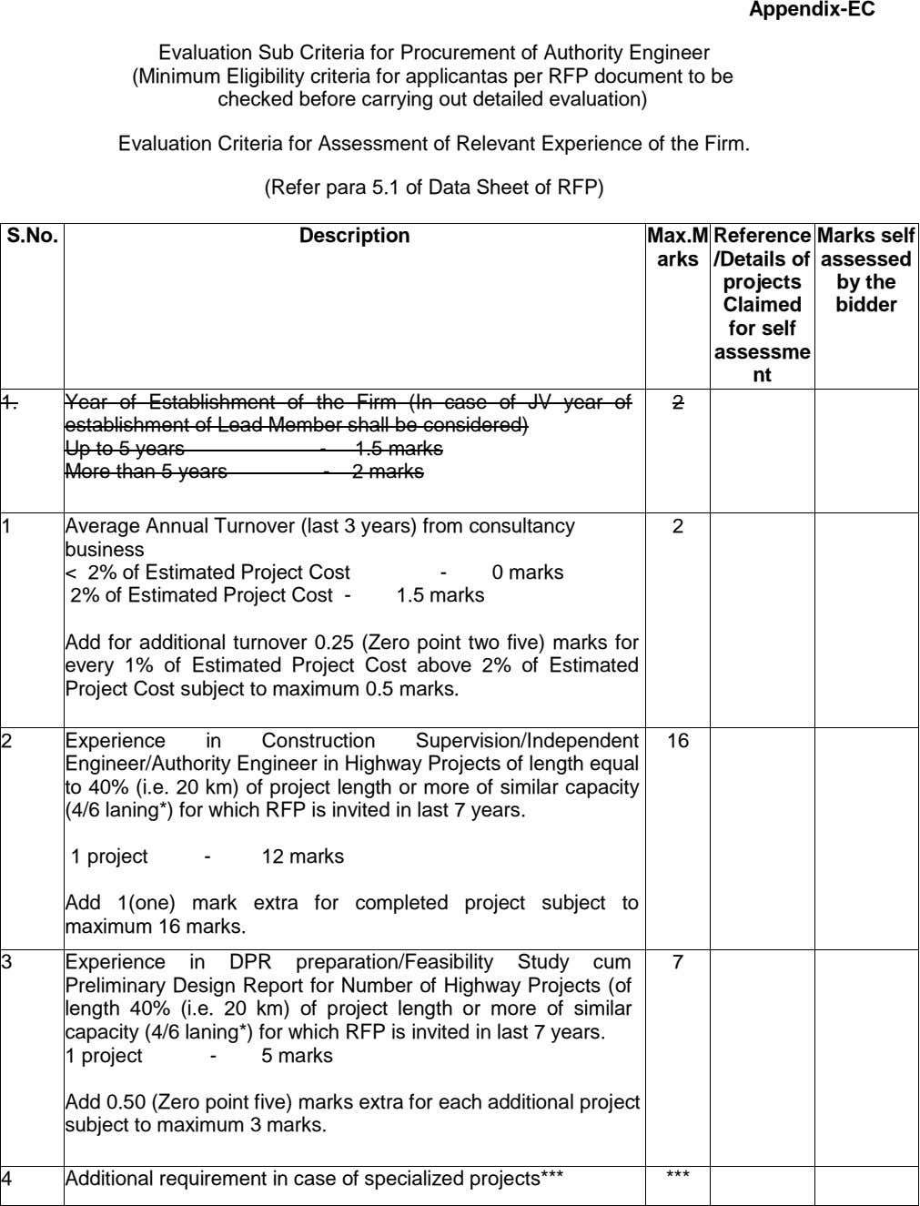 Appendix-EC Evaluation Sub Criteria for Procurement of Authority Engineer (Minimum Eligibility criteria for applicantas per RFP