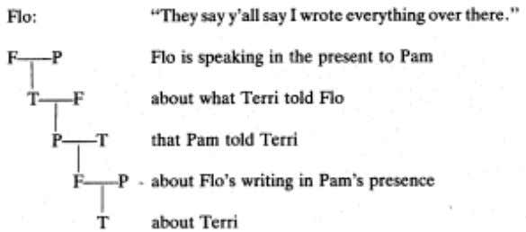 line 7 the dispute begins with Flo's accusation to Pam: As Flo begins her rebuttal to
