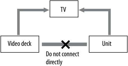 TV Video deck Unit Do not connect directly