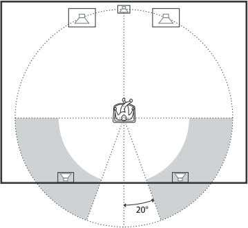3 Place the surround speakers. Position the surround speakers within the respective gray ranges. Positioning both