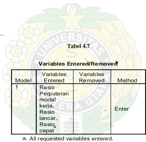 Tabel 4.7 Variables Entered/Removed b Variables Variables Model Entered Removed Method 1 Rasio Perputaran modal