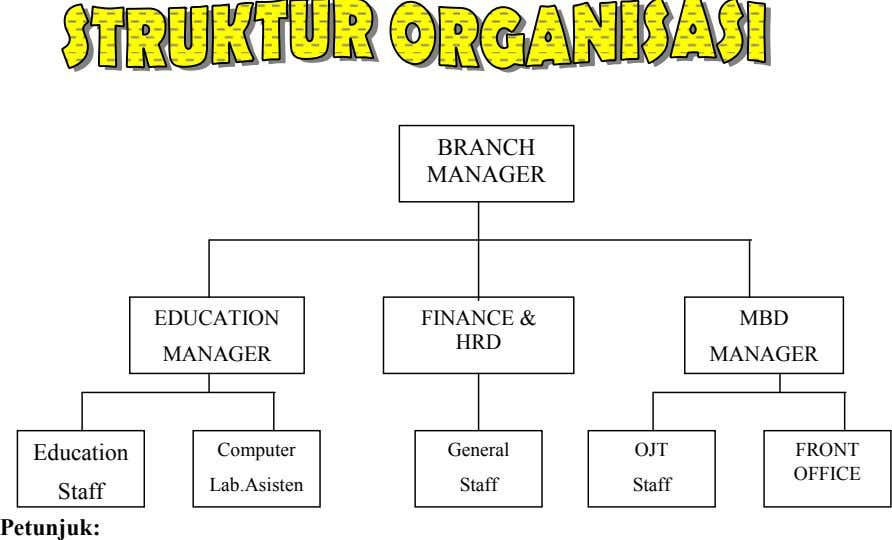BRANCH MANAGER EDUCATION FINANCE & MBD HRD MANAGER MANAGER Education Computer General OJT FRONT OFFICE