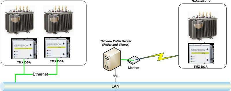 Substation Y TM View Poller Server (Poller and Viewer) TMX DGA TMX DGA TMX DGA
