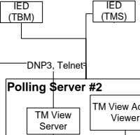 IED IED (TMS) (TBM) DNP3, Telnet Polling Server #2 TM View Viewer Server