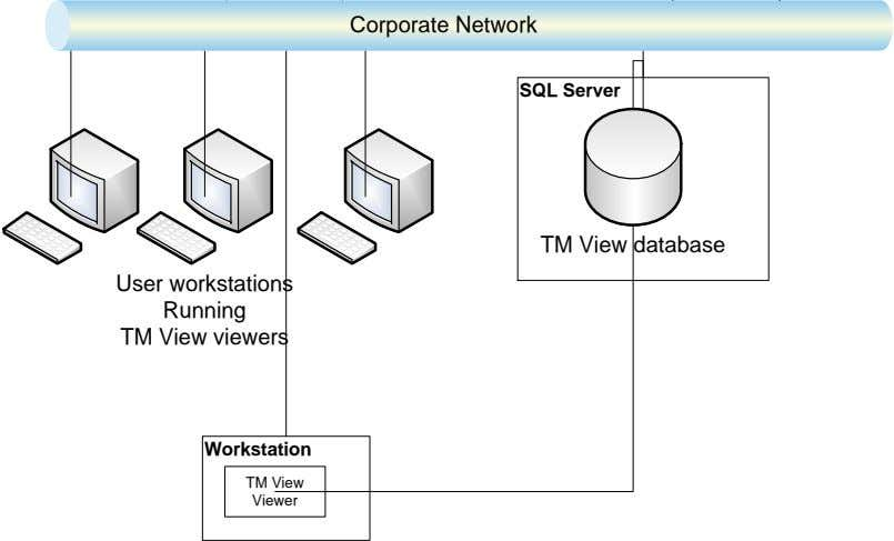 Corporate Network SQL Server TM View database User workstations Running TM View viewers Workstation TM