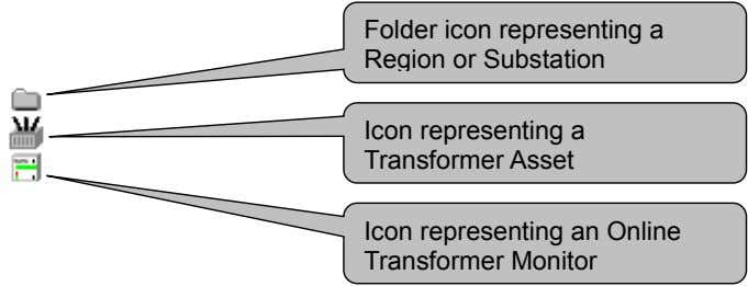 Folder icon representing a Region or Substation Icon representing a Transformer Asset Icon representing an