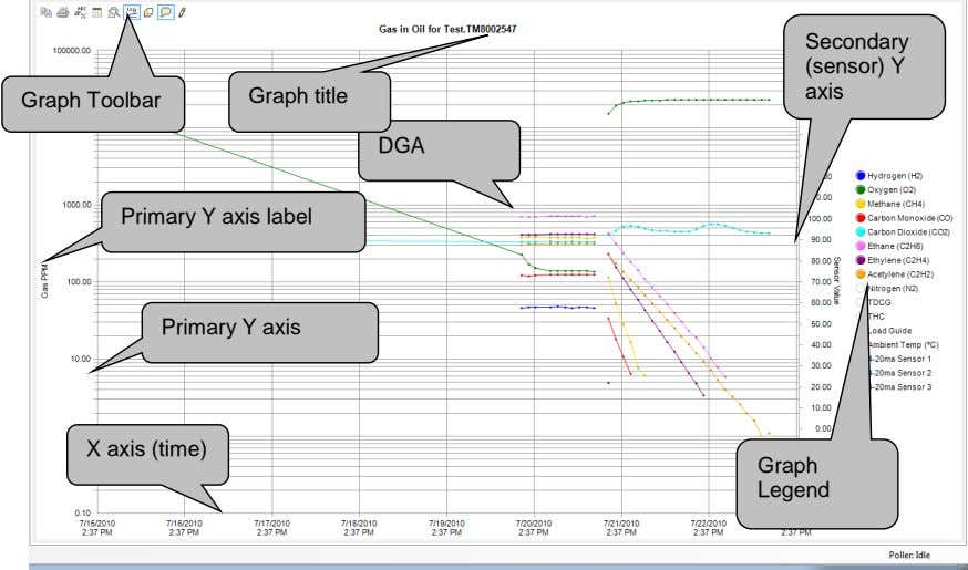 Secondary (sensor) Y axis Graph title Graph Toolbar DGA Primary Y axis label Primary Y