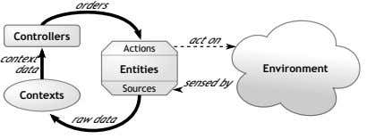 orders Controllers act on Actions context data Entities Environment sensed by Sources Contexts raw data