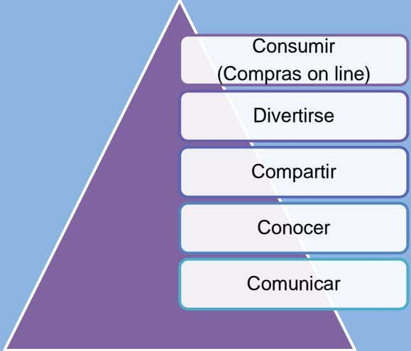 Consumir (Compras on line) Divertirse Compartir Conocer Comunicar