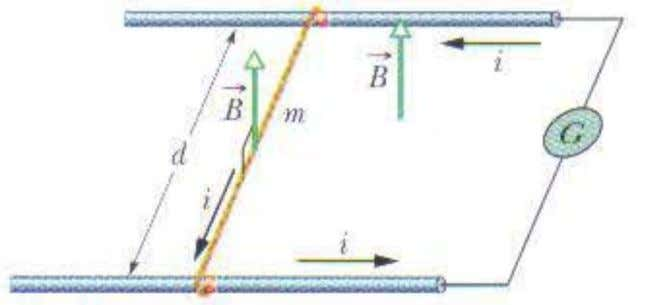 Figure 12: Problema 44. (a) a velocidade escalar do fio; The magnetic force on the