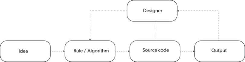process diagram, by Lazzeroni, Bohnacker, Groß and Laub and unrepeatable results performed by an idea-code, as
