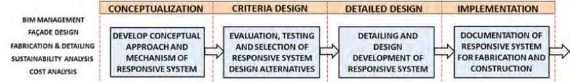 interoperability, integrated design and project deliv- Figure 5 Framework for integrating responsive systems in the