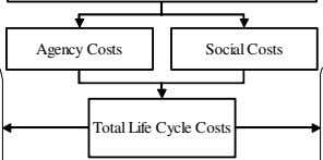 Agency Costs Social Costs Total Life Cycle Costs