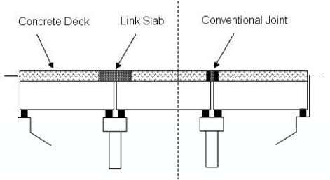 0895-G06-01.7 Figure 5. Bridge deck with ECC link slab and conventional mechanical steel expansion joint Engineered