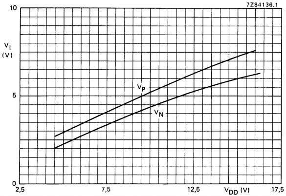 Fig.9 Typical switching levels as a function of supply voltage V D D ; T