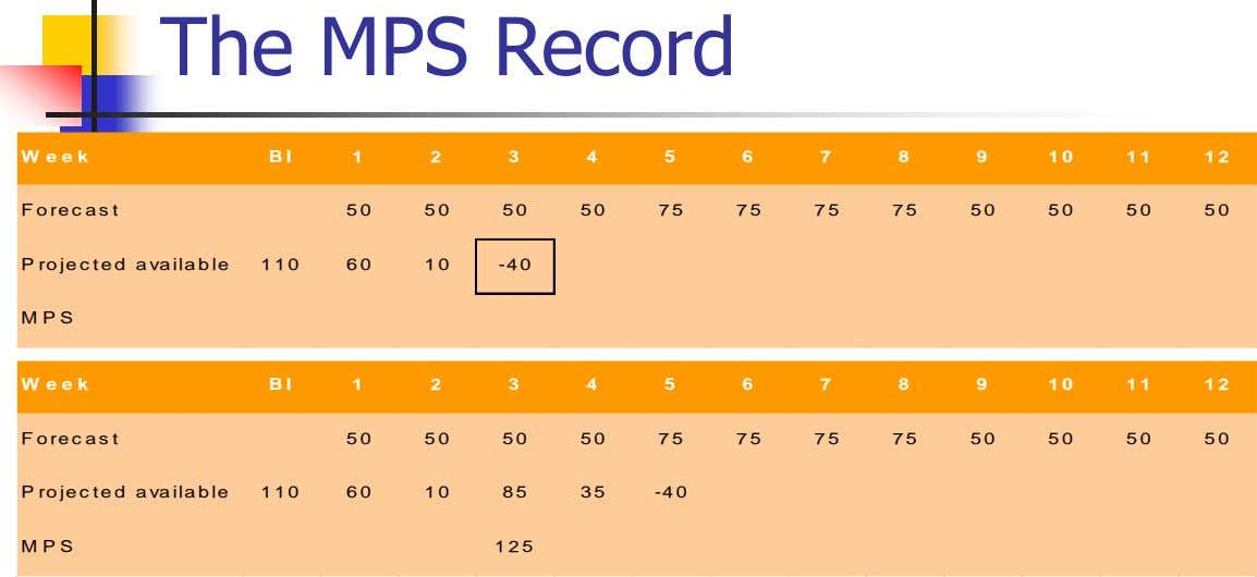 The MPS Record W e e k B I 1 2 3 4 5 6 7