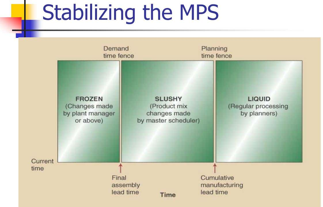 Stabilizing the MPS
