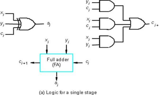 k adders to form an adder capable of handling input numbers that are kn bits long,