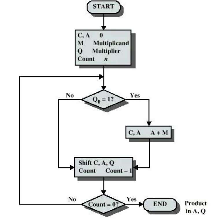 product. FIG-7b The following SHIFT & ADD method flow chart depicts the multiplication logic for unsigned