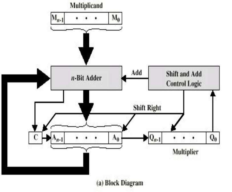 the speed of processing. Generally, processors built for real time applications have an on-chip multiplier. FIG-8a