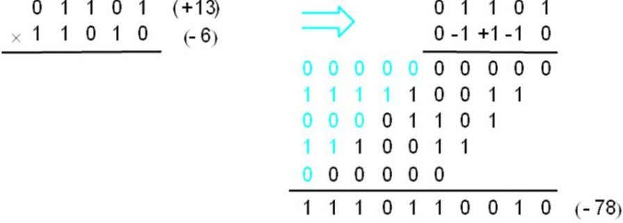 multipliers, we use the following property of negative-number representations in the 2's-complement FIG-11a FIG-11b 16