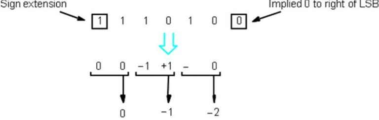 shows an example of bit-pair recoding of the multiplier in Figure 11, and Figure 14b shows