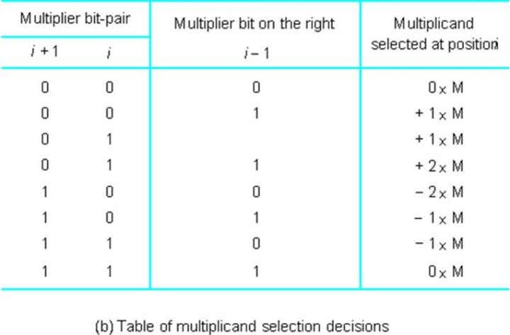 FIG - 14 selection decisions for all possibilities. The multiplication operation in figure 11a is