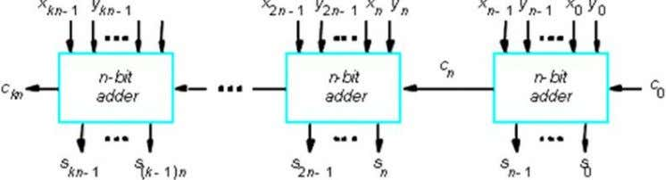 FIG-1: Addition of binary vectors. FIG-2: 4 - Bit parallel Adder. Addition/Subtraction Logic Diagram: The