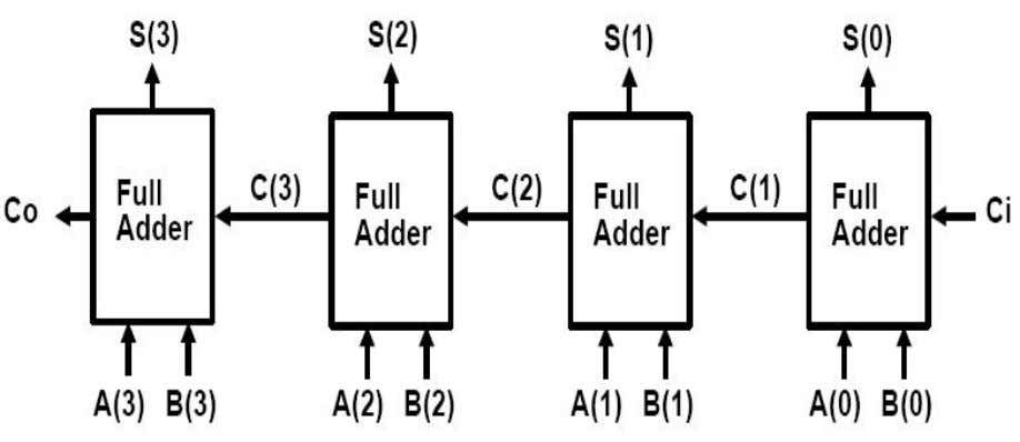 FIG-1: Addition of binary vectors. FIG-2: 4 - Bit parallel Adder. Addition/Subtraction Logic Diagram: The 4-bit