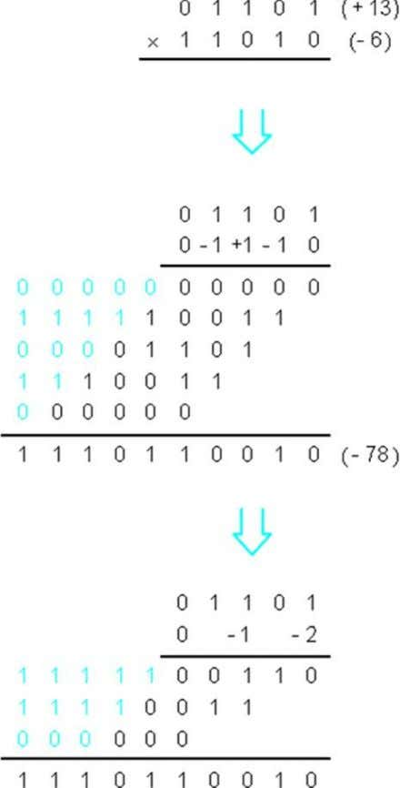FIG – 15: Multiplication requiring n/2 summands. INTEGER DIVISION: Positive-number multiplication operation is done