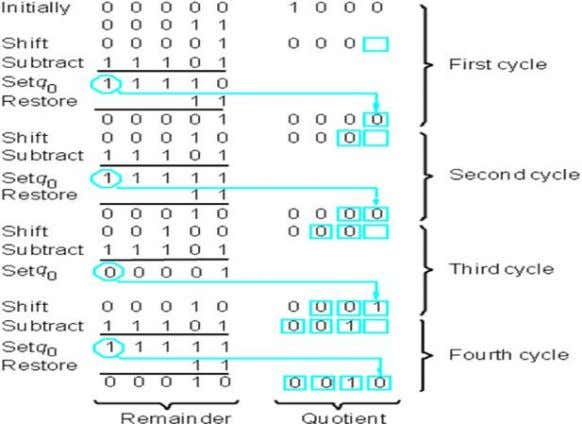 FIG – 17: Binary Division 23
